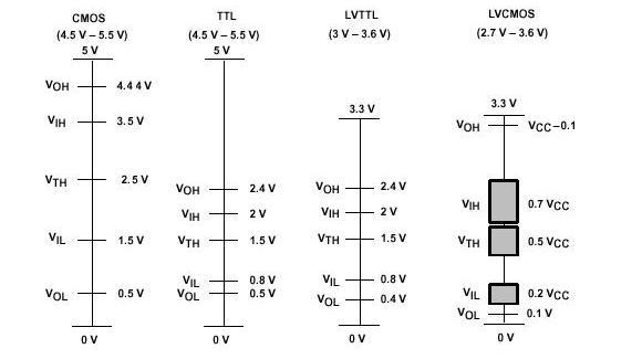 TTL、CMOS器件的互連| 研發互助社區